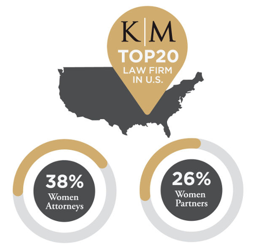 Keanmiller Top 20 Firms in U.S.